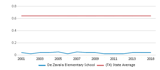 This chart display the diversity score of De Zavala Elementary School and the public school average diversity score of Texas by year, with the latest 2017-18 school year data.