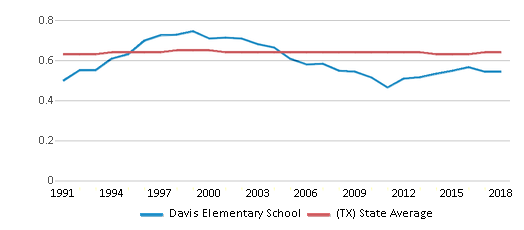 This chart display the diversity score of Davis Elementary School and the public school average diversity score of Texas by year, with the latest 2017-18 school year data.