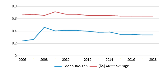 This chart display the diversity score of Leona Jackson and the public school average diversity score of California by year, with the latest 2017-18 school year data.