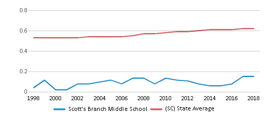 This chart display the diversity score of Scott's Branch Middle School and the public school average diversity score of South Carolina by year, with the latest 2017-18 school year data.