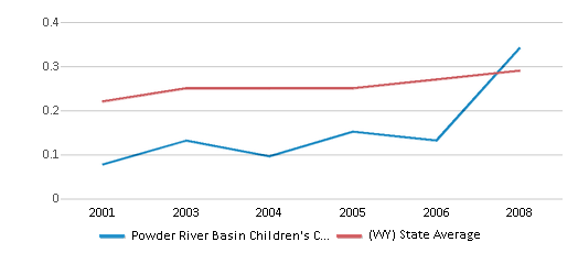 This chart display the diversity score of Powder River Basin Children's Center and the public school average diversity score of Wyoming by year, with the latest 2007-08 school year data.