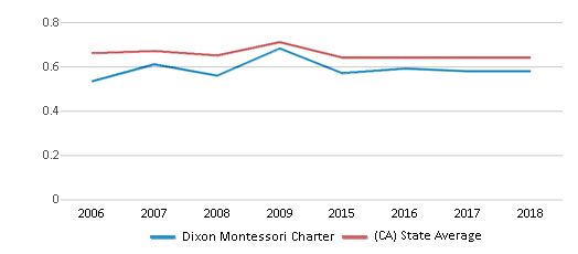 This chart display the diversity score of Dixon Montessori Charter and the public school average diversity score of California by year, with the latest 2017-18 school year data.