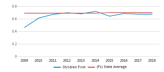 This chart display the diversity score of Children First and the public school average diversity score of Florida by year, with the latest 2017-18 school year data.