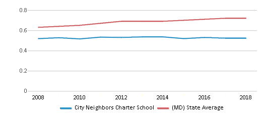 This chart display the diversity score of City Neighbors Charter School and the public school average diversity score of Maryland by year, with the latest 2017-18 school year data.