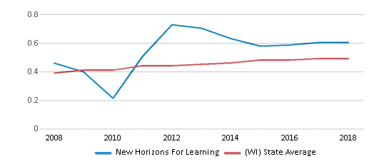 This chart display the diversity score of New Horizons For Learning and the public school average diversity score of Wisconsin by year, with the latest 2017-18 school year data.