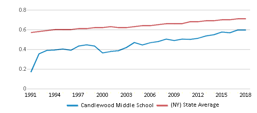 This chart display the diversity score of Candlewood Middle School and the public school average diversity score of New York by year, with the latest 2017-18 school year data.