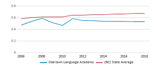 This chart display the diversity score of Oaklawn Language Academy and the public school average diversity score of North Carolina by year, with the latest 2017-18 school year data.