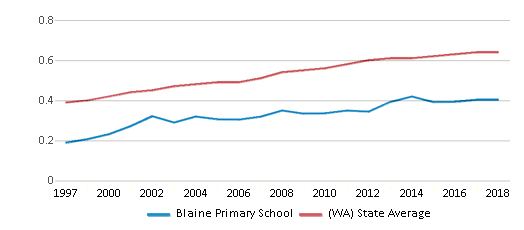 This chart display the diversity score of Blaine Primary School and the public school average diversity score of Washington by year, with the latest 2017-18 school year data.
