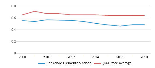 This chart display the diversity score of Farmdale Elementary School and the public school average diversity score of California by year, with the latest 2017-18 school year data.