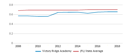 This chart display the diversity score of Victory Ridge Academy and the public school average diversity score of Florida by year, with the latest 2017-18 school year data.