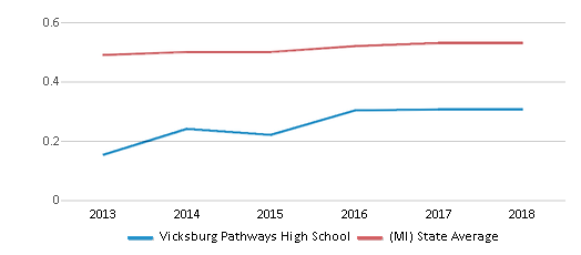 This chart display the diversity score of Vicksburg Pathways High School and the public school average diversity score of Michigan by year, with the latest 2017-18 school year data.