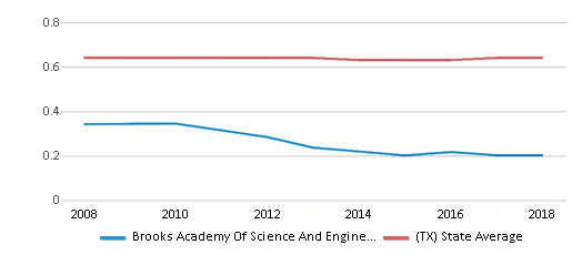 This chart display the diversity score of Brooks Academy Of Science And Engineering and the public school average diversity score of Texas by year, with the latest 2017-18 school year data.