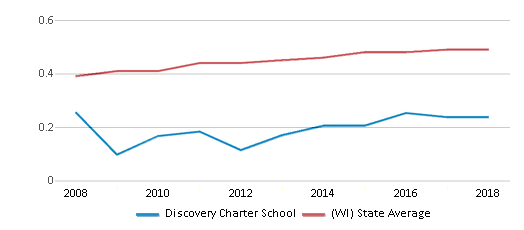 This chart display the diversity score of Discovery Charter School and the public school average diversity score of Wisconsin by year, with the latest 2017-18 school year data.