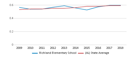 This chart display the diversity score of Richland Elementary School and the public school average diversity score of Alabama by year, with the latest 2017-18 school year data.