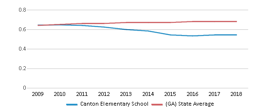 This chart display the diversity score of Canton Elementary School and the public school average diversity score of Georgia by year, with the latest 2017-18 school year data.