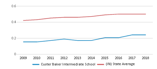 This chart display the diversity score of Custer Baker Intermediate School and the public school average diversity score of Indiana by year, with the latest 2017-18 school year data.