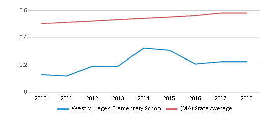 This chart display the diversity score of West Villages Elementary School and the public school average diversity score of Massachusetts by year, with the latest 2017-18 school year data.