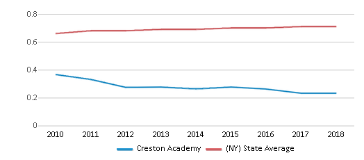 This chart display the diversity score of Creston Academy and the public school average diversity score of New York by year, with the latest 2017-18 school year data.