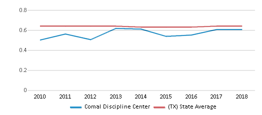This chart display the diversity score of Comal Discipline Center and the public school average diversity score of Texas by year, with the latest 2017-18 school year data.