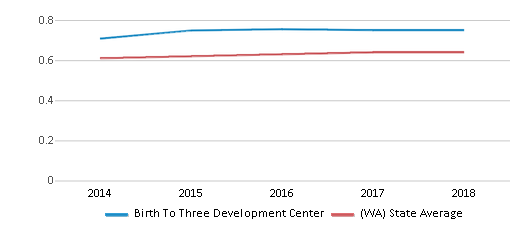 This chart display the diversity score of Birth To Three Development Center and the public school average diversity score of Washington by year, with the latest 2017-18 school year data.