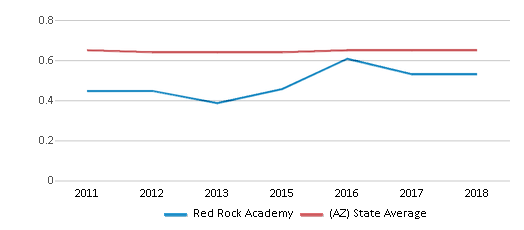 This chart display the diversity score of Red Rock Academy and the public school average diversity score of Arizona by year, with the latest 2017-18 school year data.