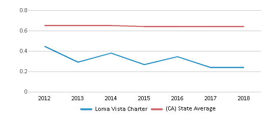 This chart display the diversity score of Loma Vista Charter and the public school average diversity score of California by year, with the latest 2017-18 school year data.