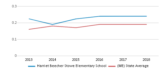 This chart display the diversity score of Harriet Beecher Stowe Elementary School and the public school average diversity score of Maine by year, with the latest 2017-18 school year data.