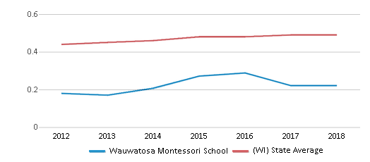 This chart display the diversity score of Wauwatosa Montessori School and the public school average diversity score of Wisconsin by year, with the latest 2017-18 school year data.