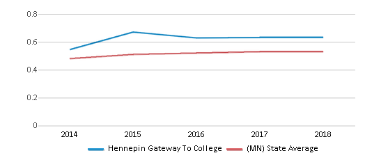 This chart display the diversity score of Hennepin Gateway To College and the public school average diversity score of Minnesota by year, with the latest 2017-18 school year data.