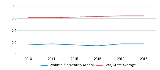 This chart display the diversity score of Wahitis Elementary School and the public school average diversity score of Washington by year, with the latest 2017-18 school year data.