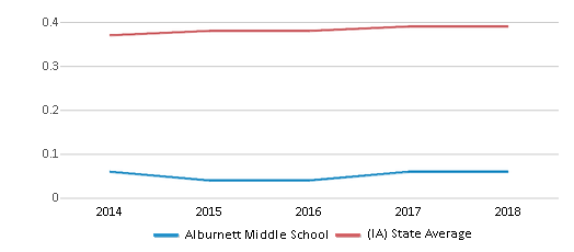 This chart display the diversity score of Alburnett Middle School and the public school average diversity score of Iowa by year, with the latest 2017-18 school year data.