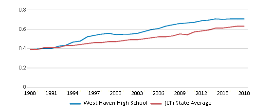 This chart display the diversity score of West Haven High School and the public school average diversity score of Connecticut by year, with the latest 2017-18 school year data.