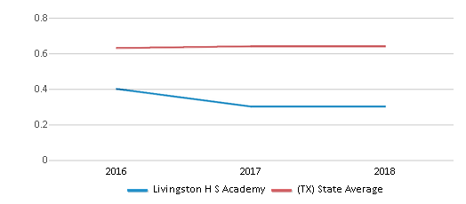 This chart display the diversity score of Livingston H S Academy and the public school average diversity score of Texas by year, with the latest 2017-18 school year data.