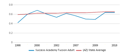 This chart display the diversity score of Success Academy Tucson Adult and the public school average diversity score of Arizona by year, with the latest 2017-18 school year data.