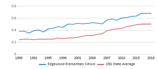 This chart display the diversity score of Edgewood Elementary School and the public school average diversity score of Indiana by year, with the latest 2017-18 school year data.