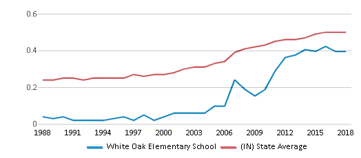 This chart display the diversity score of White Oak Elementary School and the public school average diversity score of Indiana by year, with the latest 2017-18 school year data.