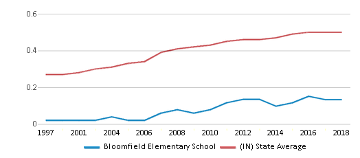 This chart display the diversity score of Bloomfield Elementary School and the public school average diversity score of Indiana by year, with the latest 2017-18 school year data.