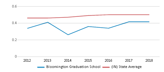 This chart display the diversity score of Bloomington Graduation School and the public school average diversity score of Indiana by year, with the latest 2017-18 school year data.