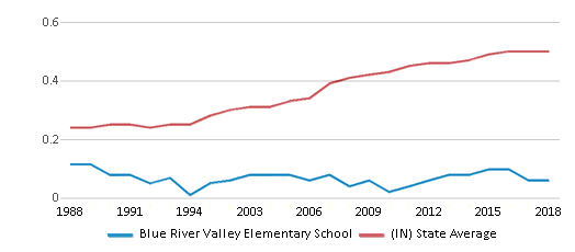This chart display the diversity score of Blue River Valley Elementary School and the public school average diversity score of Indiana by year, with the latest 2017-18 school year data.