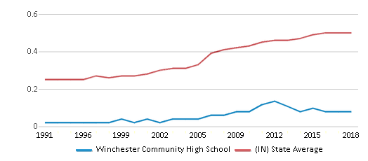 This chart display the diversity score of Winchester Community High School and the public school average diversity score of Indiana by year, with the latest 2017-18 school year data.