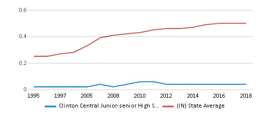 This chart display the diversity score of Clinton Central Junior-senior High School and the public school average diversity score of Indiana by year, with the latest 2017-18 school year data.