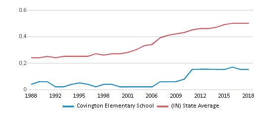 This chart display the diversity score of Covington Elementary School and the public school average diversity score of Indiana by year, with the latest 2017-18 school year data.
