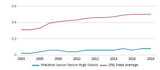 This chart display the diversity score of Waldron Junior Senior High School and the public school average diversity score of Indiana by year, with the latest 2017-18 school year data.