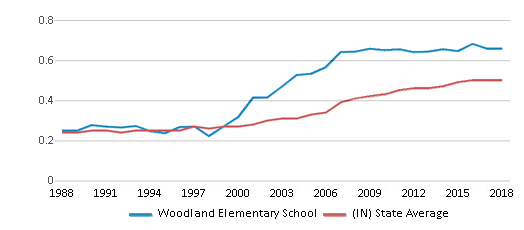 This chart display the diversity score of Woodland Elementary School and the public school average diversity score of Indiana by year, with the latest 2017-18 school year data.