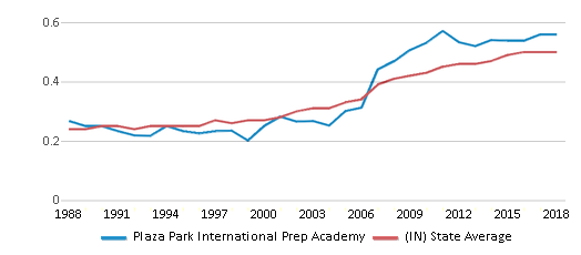 This chart display the diversity score of Plaza Park International Prep Academy and the public school average diversity score of Indiana by year, with the latest 2017-18 school year data.