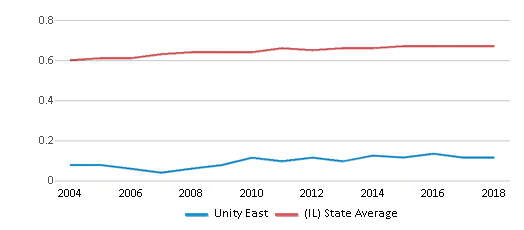 This chart display the diversity score of Unity East and the public school average diversity score of Illinois by year, with the latest 2017-18 school year data.