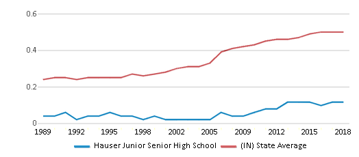 This chart display the diversity score of Hauser Junior Senior High School and the public school average diversity score of Indiana by year, with the latest 2017-18 school year data.