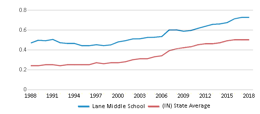 This chart display the diversity score of Lane Middle School and the public school average diversity score of Indiana by year, with the latest 2017-18 school year data.