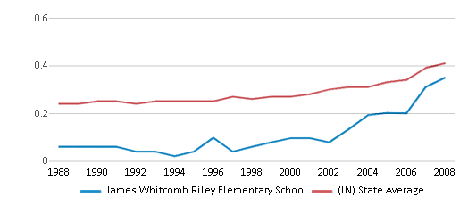 This chart display the diversity score of James Whitcomb Riley Elementary School and the public school average diversity score of Indiana by year, with the latest 2007-08 school year data.