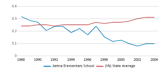 This chart display the diversity score of Aetna Elementary School and the public school average diversity score of Indiana by year, with the latest 2003-04 school year data.